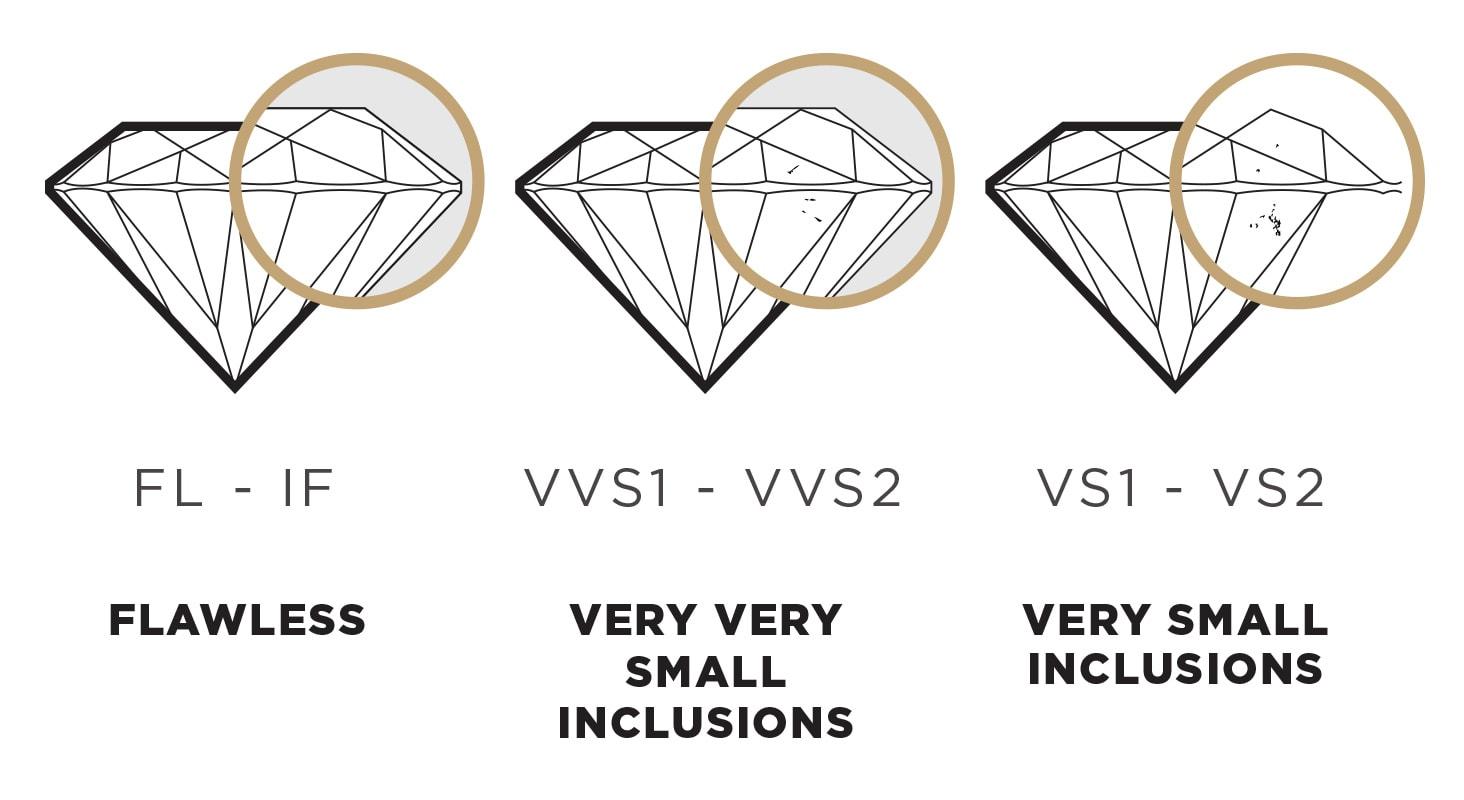 Diamond clarity scale