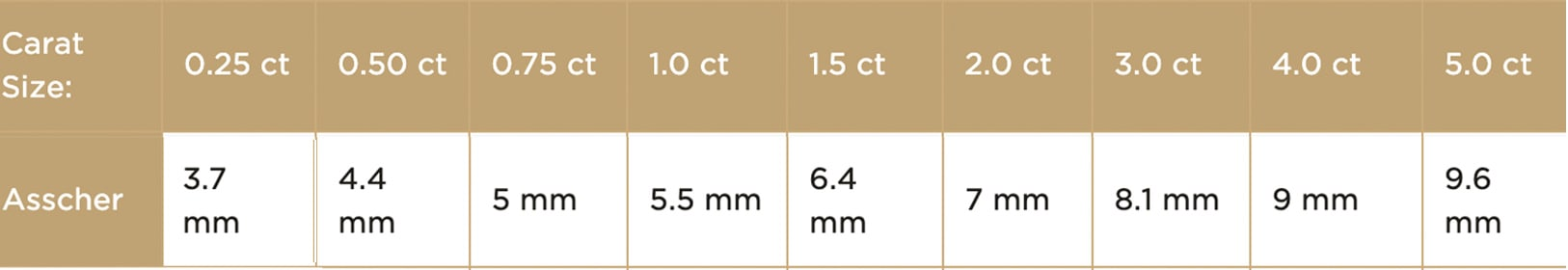 Asscher cut diamond carat size chart
