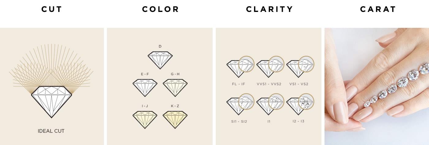 4Cs of Diamond Quality.
