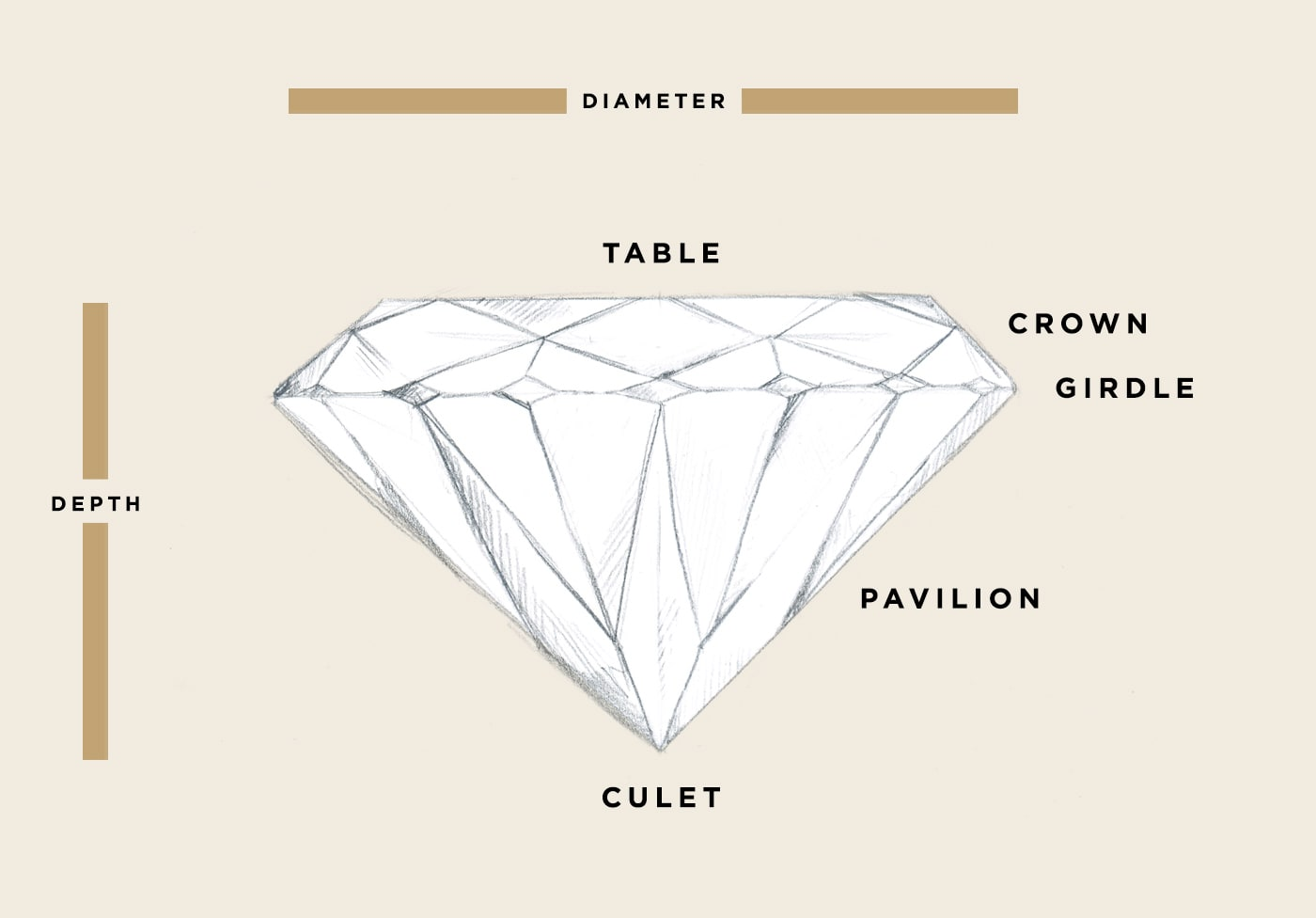 A graphic showing the anatomy of a diamond: table, crown, girdle, pavilion and culet.