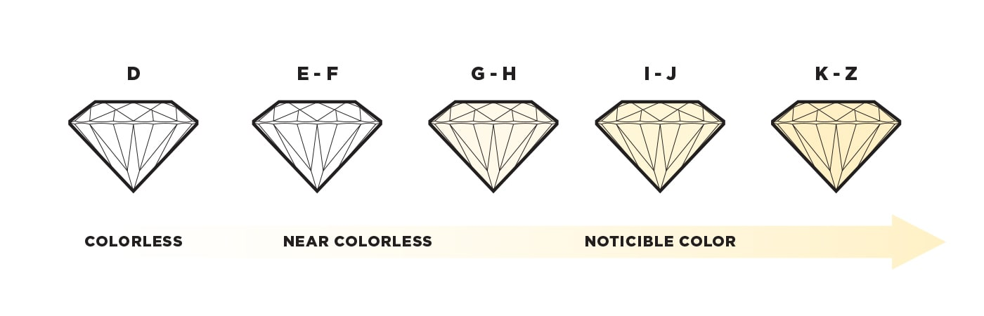 A graphic showing the color difference between a D colorless stone and a Z yellow stone
