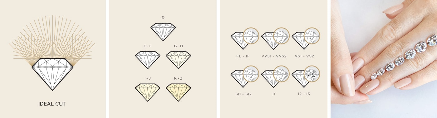 A depiction of the 4Cs of Diamond Quality: Cut, Color, Clarity and carat Weight.