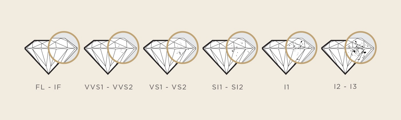 A depiction of how inclusions are more visible the lower the quality of diamond is.