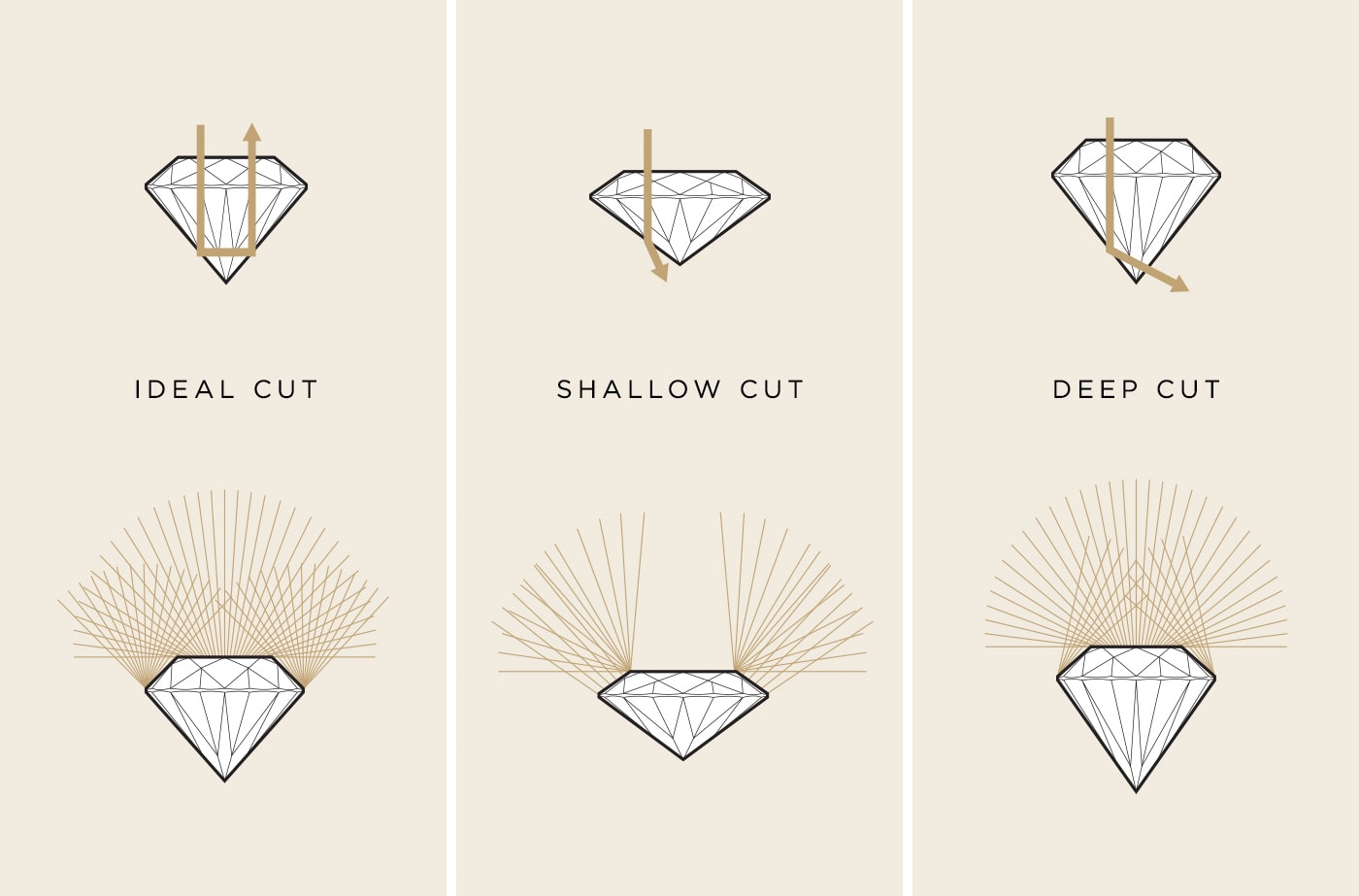 A graphic showing the depths of a diamond's cut.