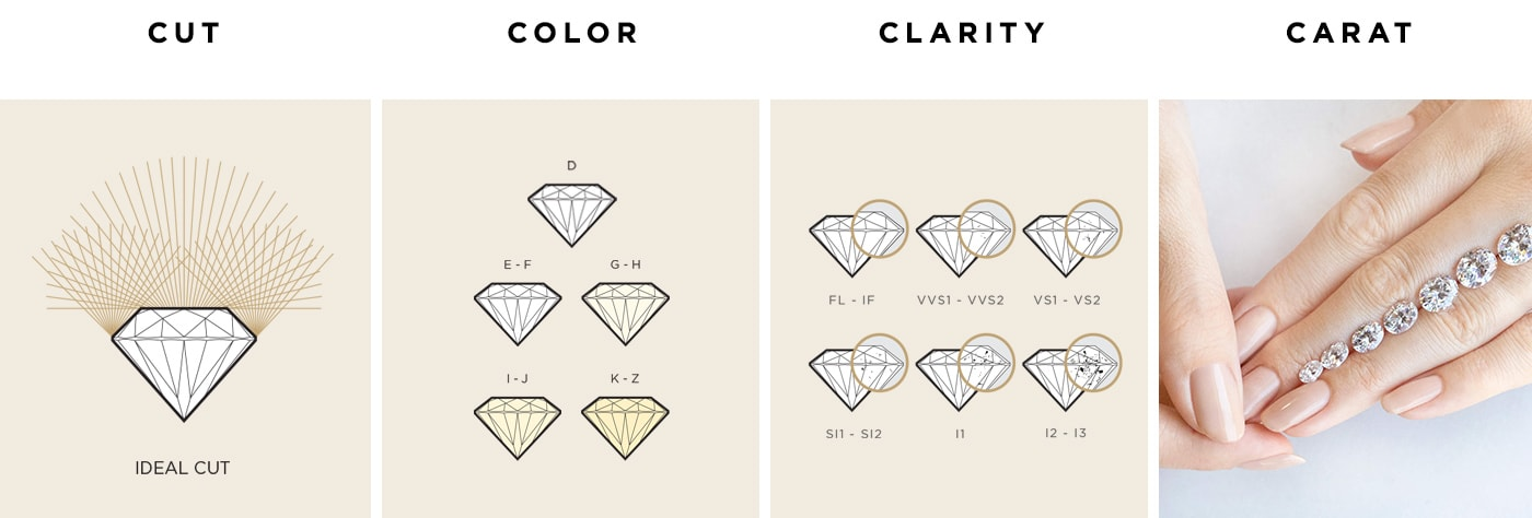 Graphic showing the 4Cs of Diamond Quality: Cut, Color, Clarity and Carat.