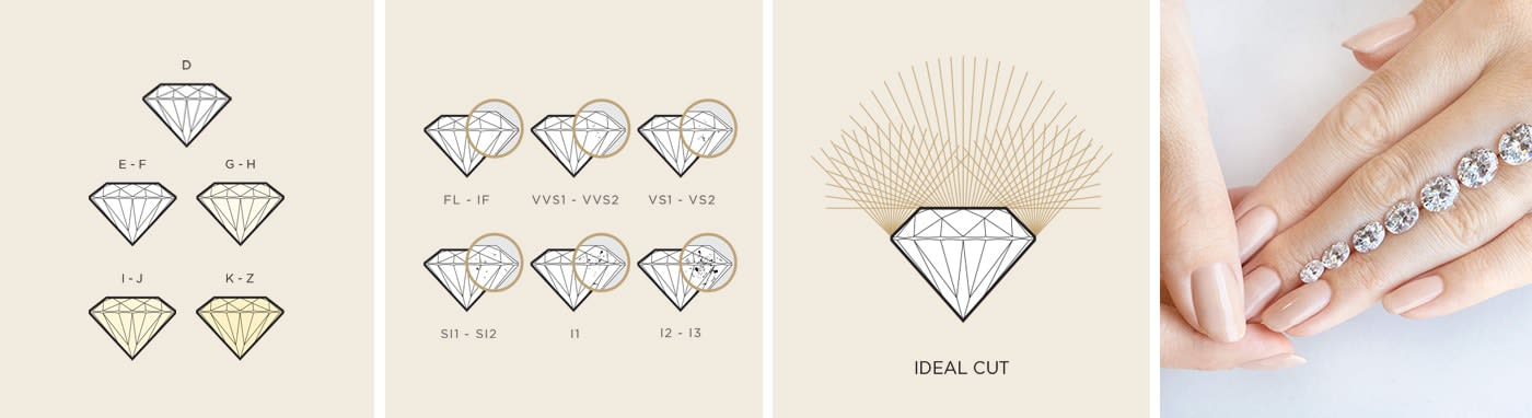 The 4Cs of the Diamond Quality scale: cut, color, clarity and carat weight.