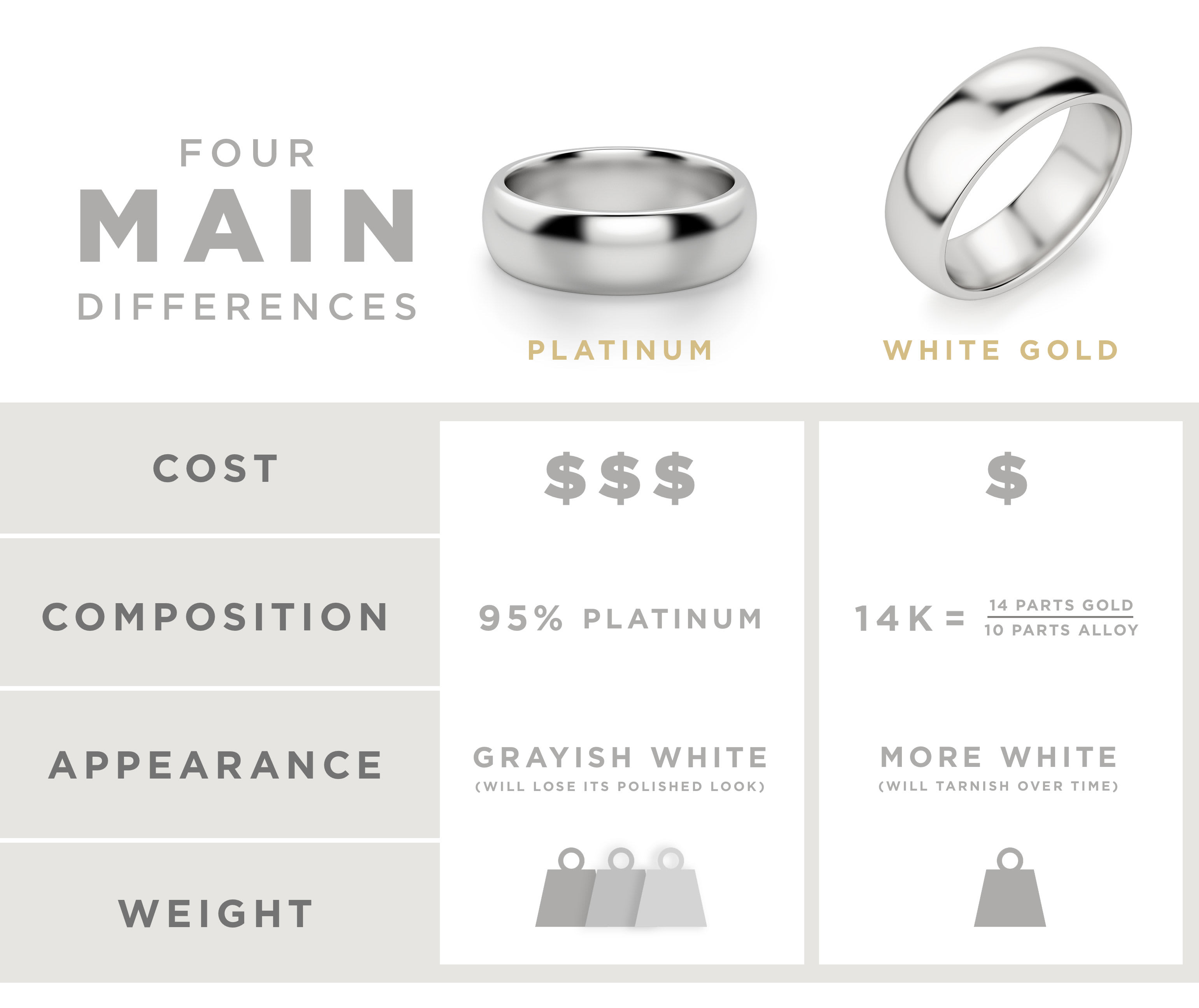 4 main differences between platinum vs white gold