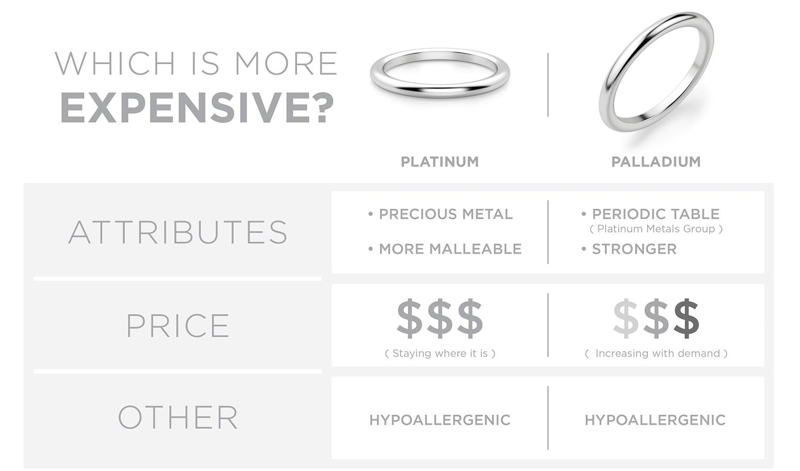 Platinum vs palladium wedding rings