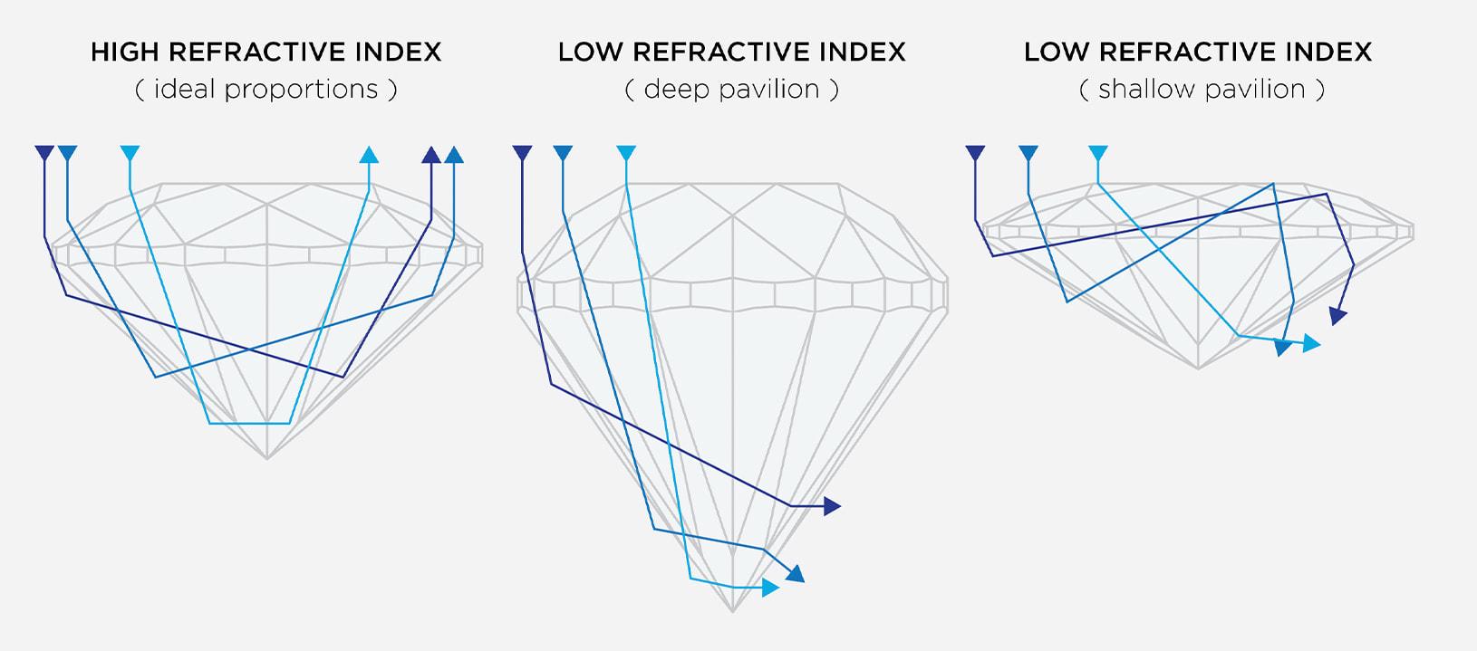 Depiction of high refractive index & low refractive index