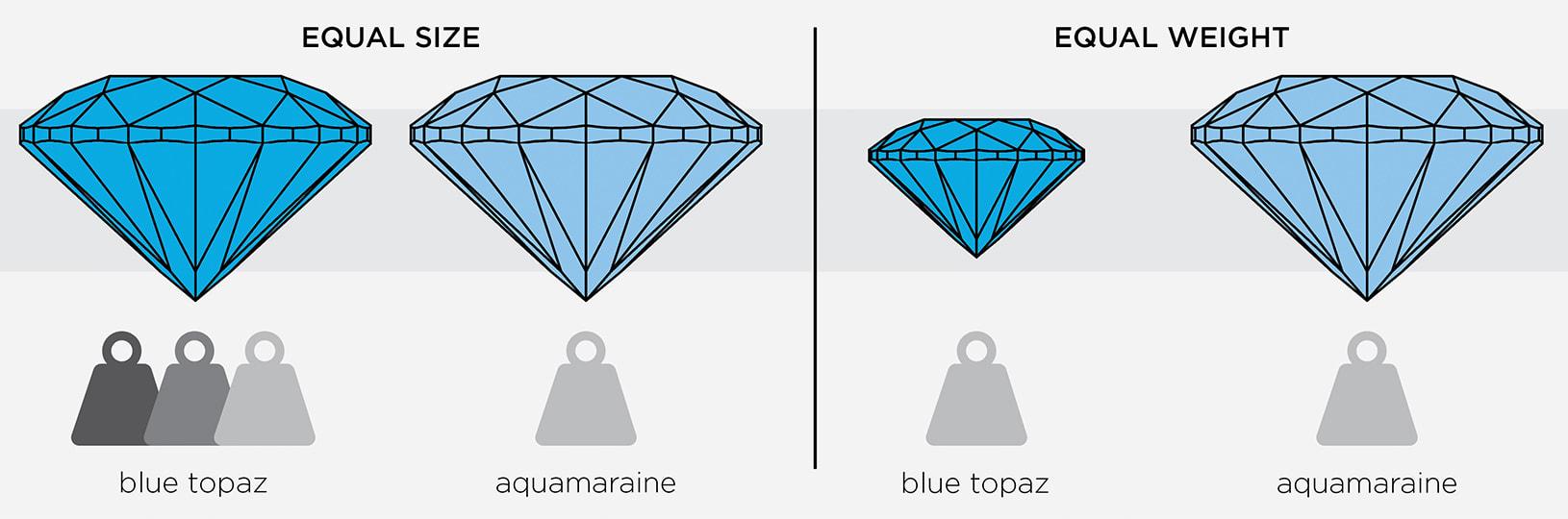 Graphic of heavy blue topaz vs light aquamarine