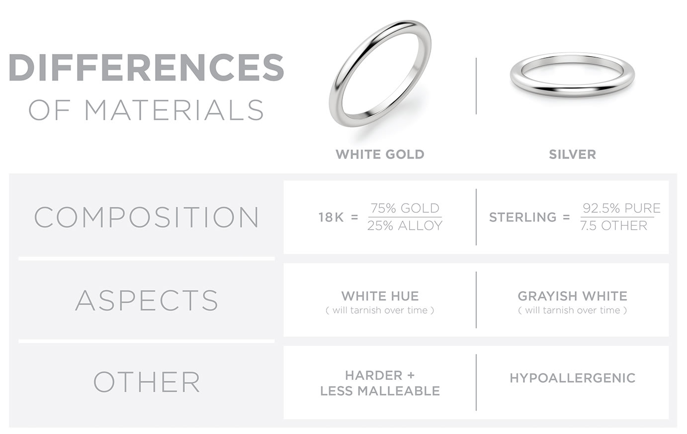 Differences of white gold and silver
