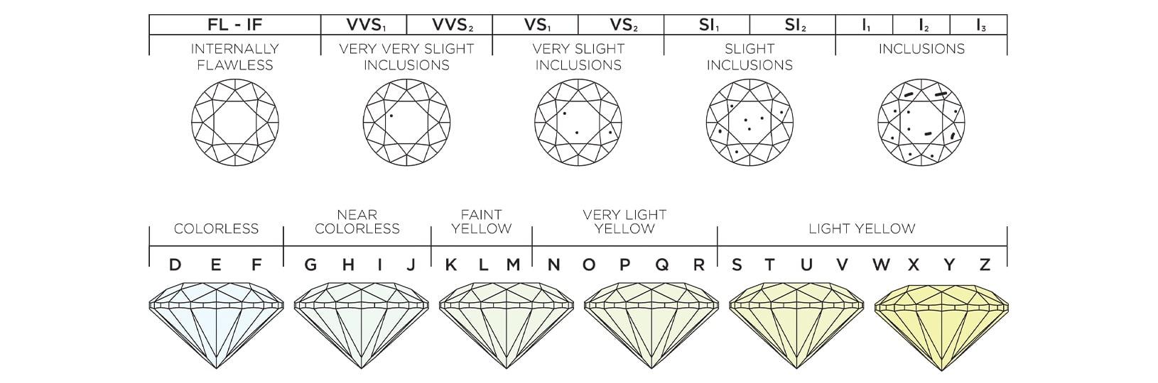 Diamond Clarity Scale & Diamond Color Scale