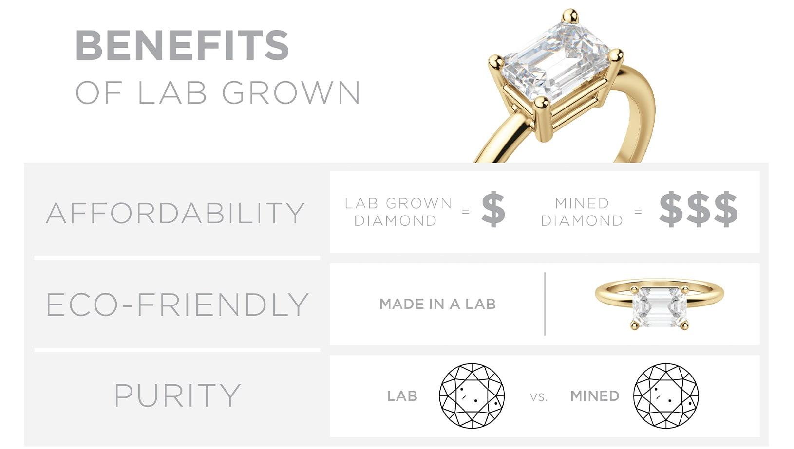 Lab grown diamonds vs mined diamonds