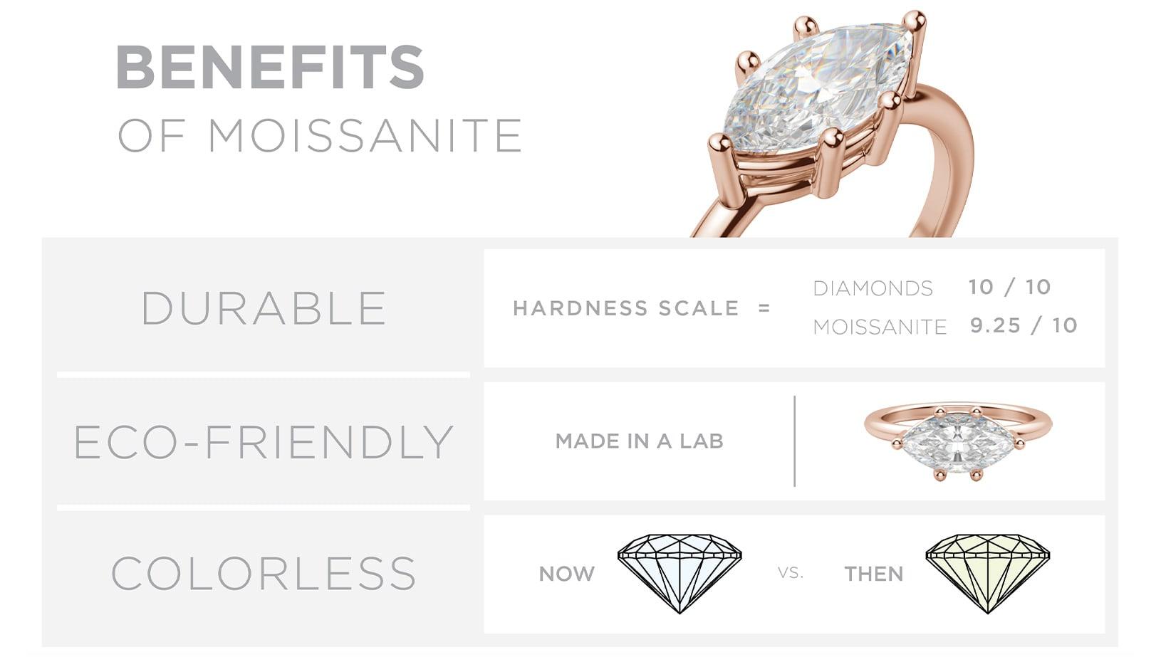 Moissanite vs lab diamonds.