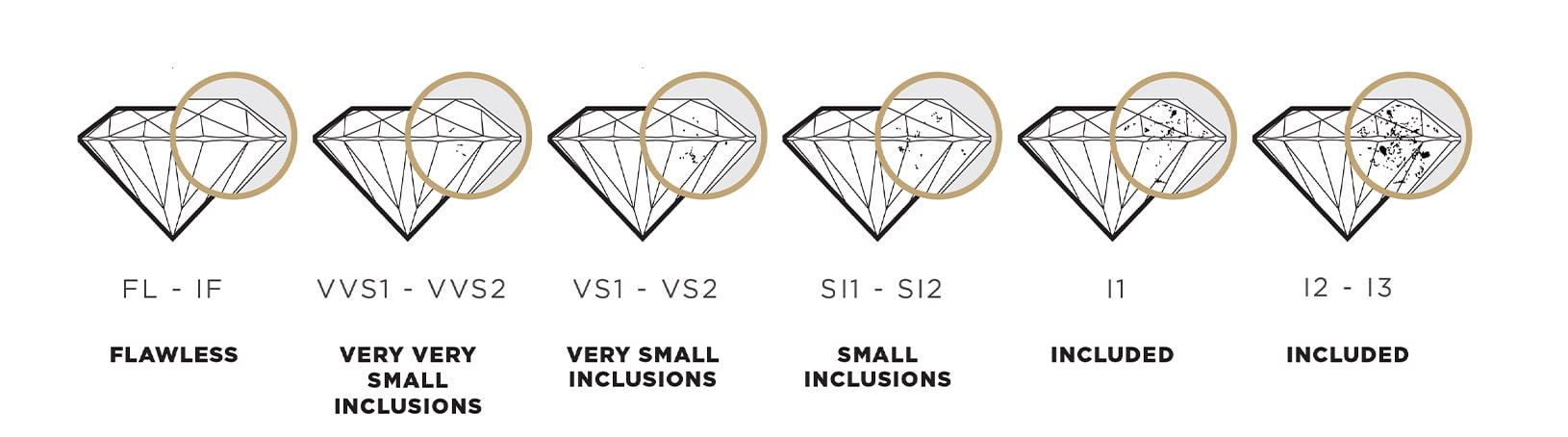 An image of the Diamond Clarity Scale