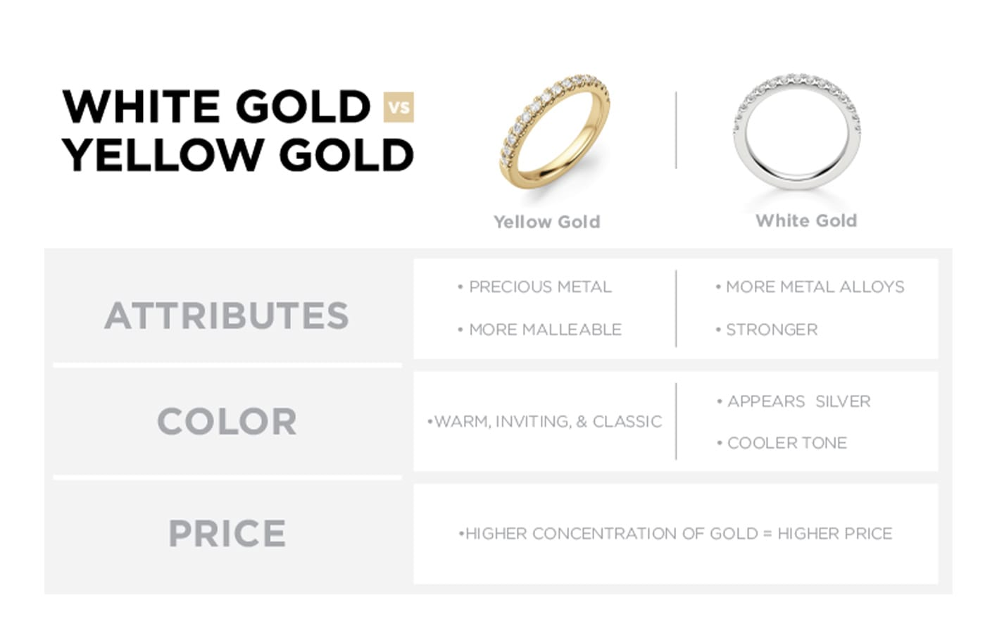 A chart comparing the benefits of yellow and white gold jewelry