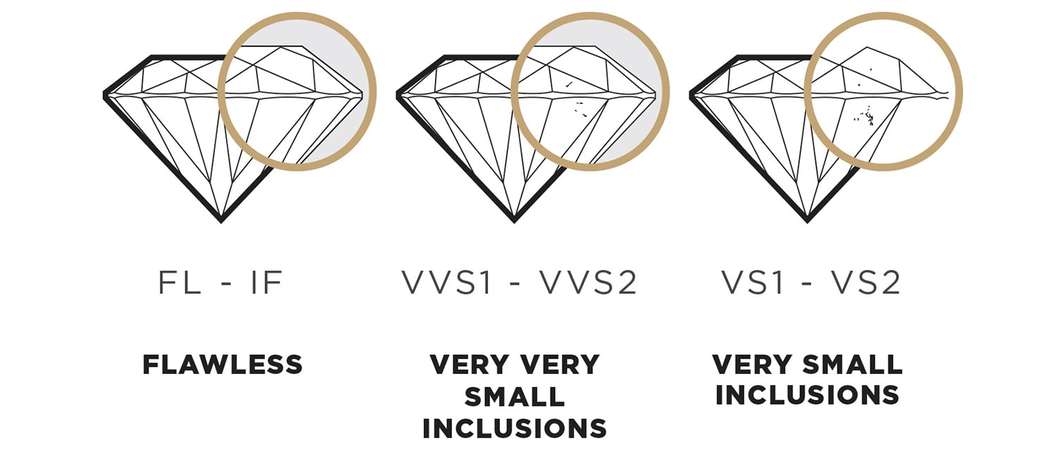 Infographic of the diamond clarity chart