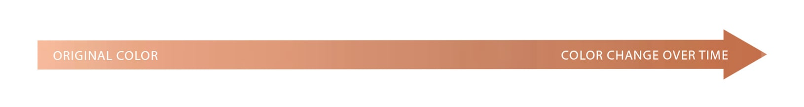 A chart showing how the color of rose gold can change over time