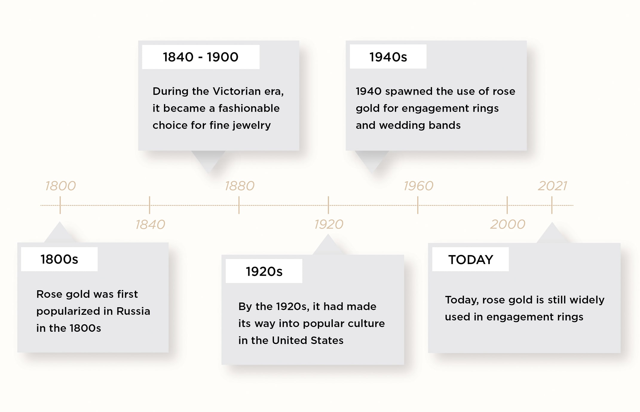 A chart outlining the history of rose gold