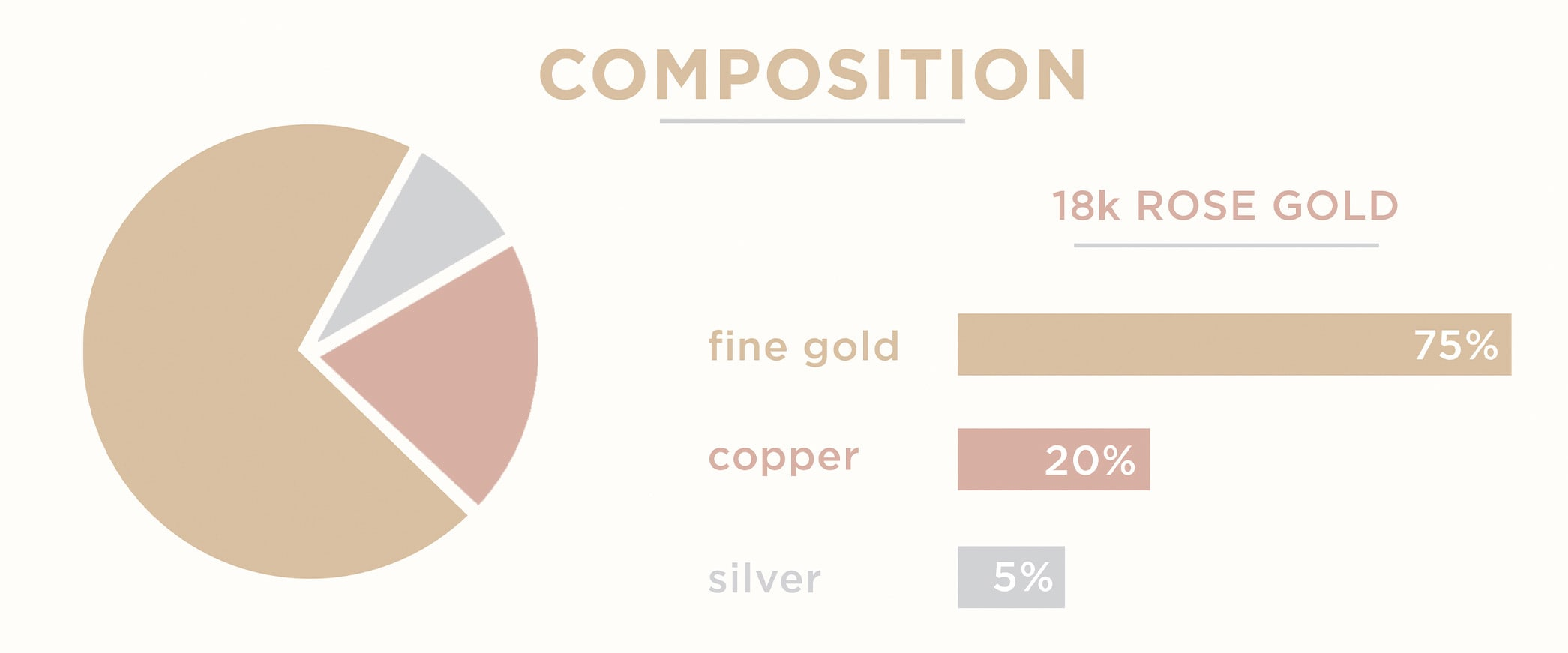 A chart showing the composition of rose gold