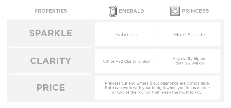 A chart comparing emerald and princess cut diamonds