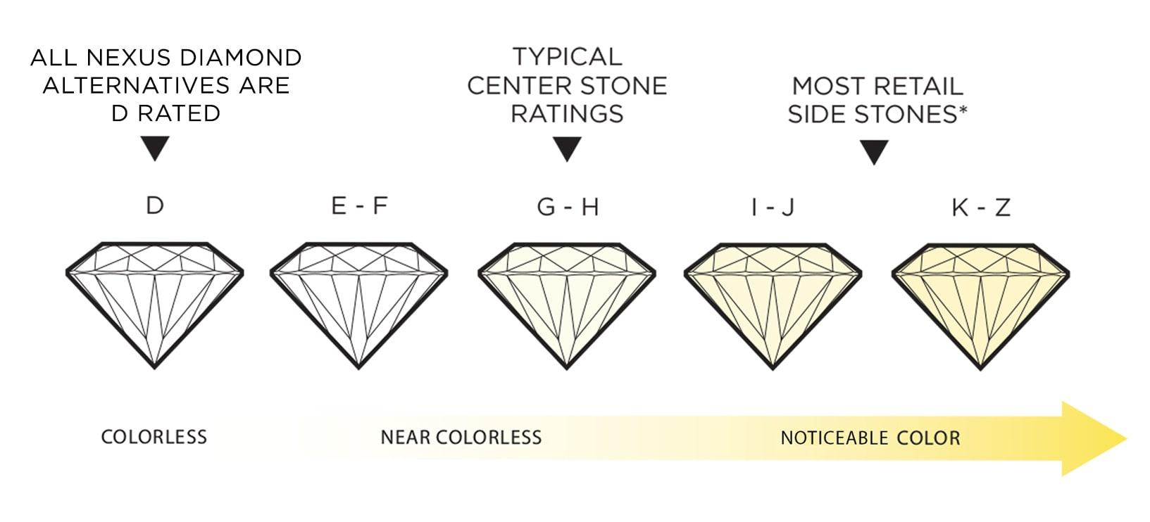 Nexus Diamond stones in comparison to most retail stones