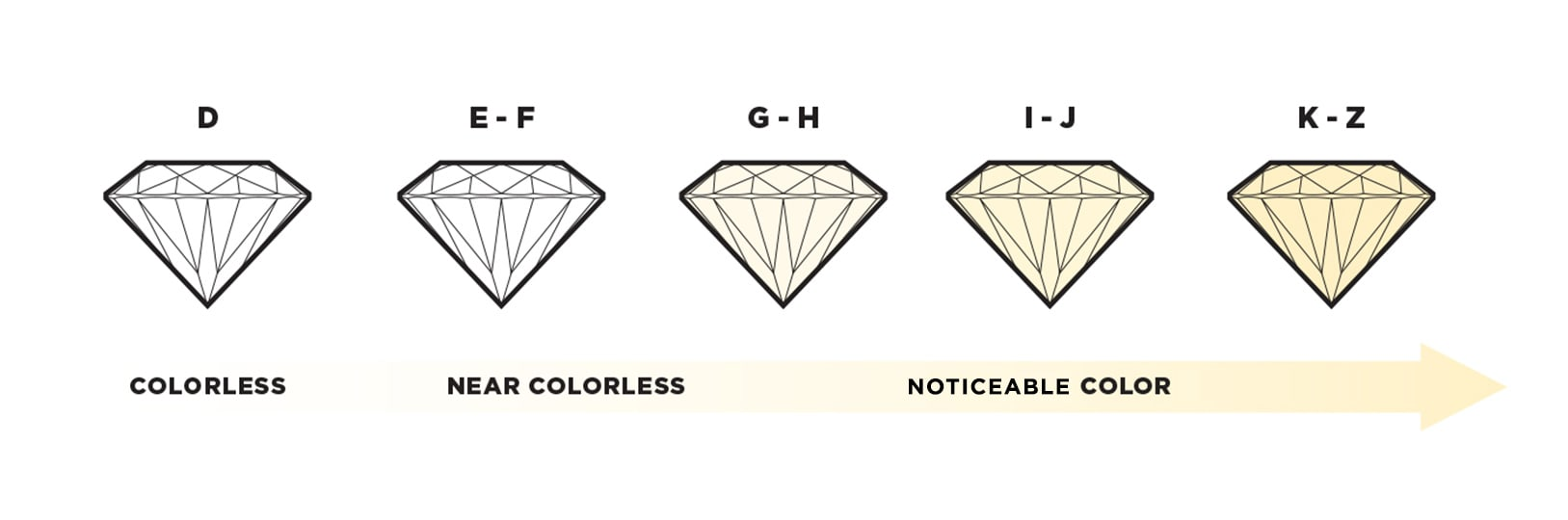 Chart of the diamond color scale