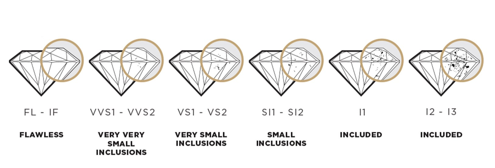 Image of the diamond clarity scale