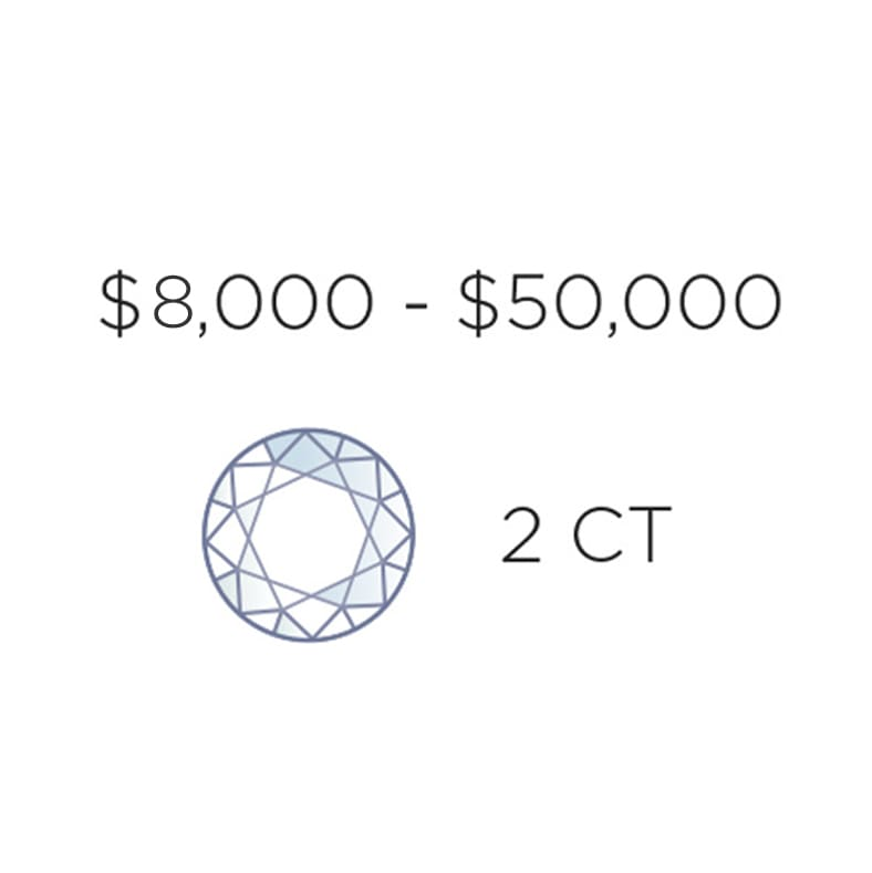 An infographic showing the price range of a 2 carat diamond